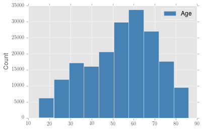 pandas and matplotlib